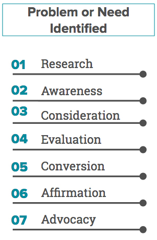 Image of standard 7-step customer journey stages: Research, Awareness, Consideration, Evaluation, Conversion, Affirmation, and Advocacy.