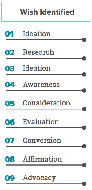 Image of 9-step journey stages: Ideation, Research, Ideation, Awareness, Consideration, Evaluation, Conversion, Affirmation, and Advocacy.