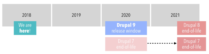 Drupal 7 to Drupal 8 to Drupal 9 diagram