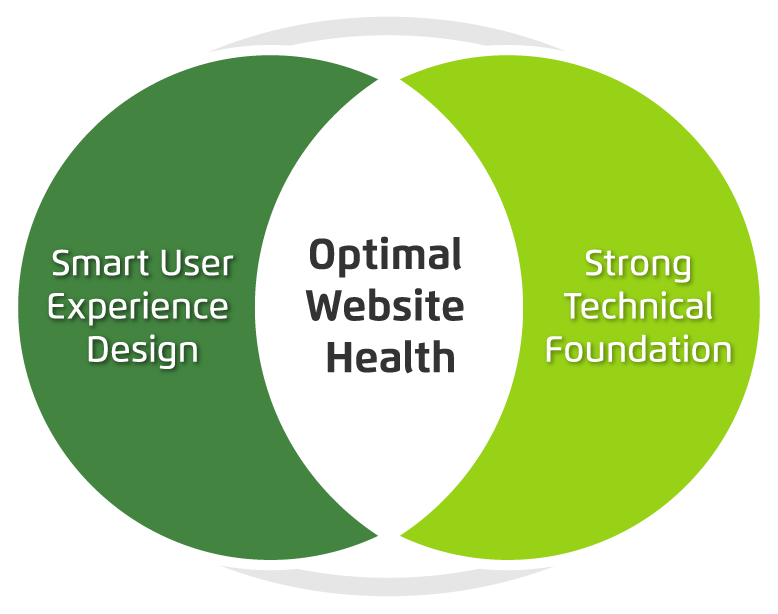 Venn diagram showing optimum website health at the intersection of smart user experience and strong tech foundation.