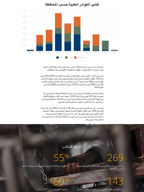 PHR Dynamic Report in Arabic