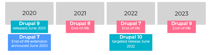 Graphic timeline showing the release dates of different versions of Drupal, so people can plan for Drupal development. D7 ends in 2022, D8 ends in 2021, and D9 ends 2023.