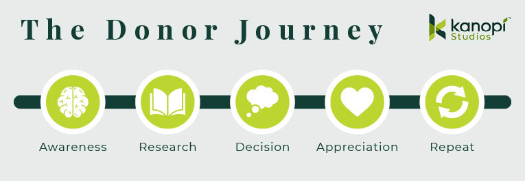 Here are the basic steps of the donor journey.