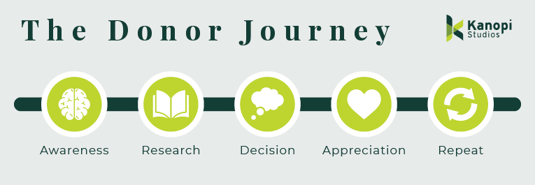 These are the basic elements of the donor journey: Awareness, research, decision, appreciation, and repetition.