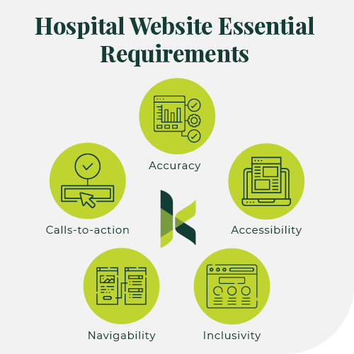 Here are the essential requirements of a hospital website.